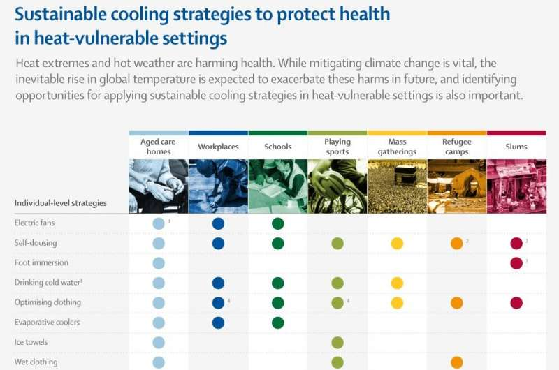 Extreme heat is a growing health issue, with evidence-based adaptation plans needed to prevent unnecessary deaths